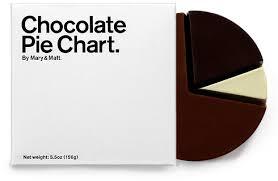 Stupid Pie Charts Understanding Pie Charts