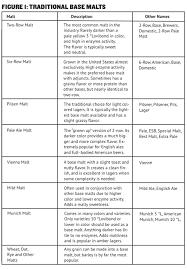 Malt Characteristics Chart 62 Clean Malt Lovibond Chart