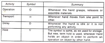 Two Handed Process Chart Notes On Two Handed Process Chart Work Method Study