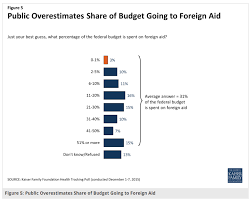 most people clueless on u s foreign aid spending  the average answer was that foreign aid accounts for 31 percent of the u s budget 15 percent of the people thought it represented over half of all