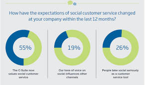 Another Way To Say Customer Service 6 Interesting Social Customer Service Statistics For 2015 Our