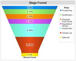 Salesforce Funnel Chart Sales Funnel Chart Salesforce Bedowntowndaytona Com