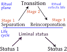rite of passage essay related post of rite of passage essay