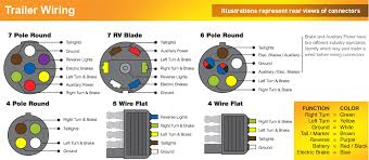 trailer wiring color code diagram north american trailers trailer wiring troubleshooting at Trailer Wiring