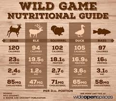 Wild Game Nutritional Chart In 2019 Wild Game Recipes