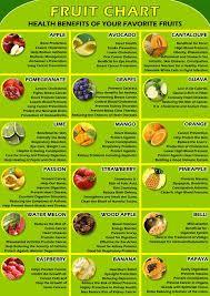10 Exact Health Benefits Of Foods Chart