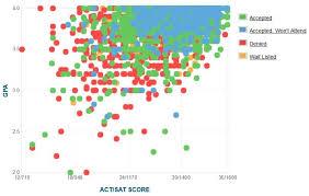 Unc Chapel Hill Acceptance Rate Sat Act Scores Gpa