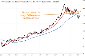 Caterpillar Bearish Death Cross Pattern Ends Longest