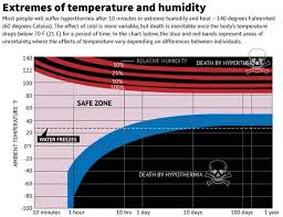 Human Temperature Chart At What Temperature Is It Dangerous To Have A Fever And Why