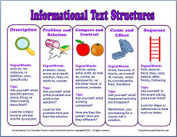 Text Structure Magazine Lessons Tes Teach