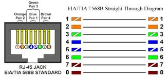 cat 5e vs cat 6 wiring diagram cat image wiring cat5e vs cat6 wiring diagram wiring diagram on cat 5e vs cat 6 wiring diagram