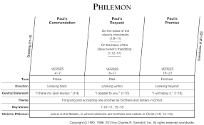 Bible Conversion Chart Book Of Philemon Overview Insight For Living Ministries