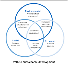 Compare And Contrast Renewable And Nonrenewable Resources Venn Diagram Visualising Sustainability Computing For Sustainability