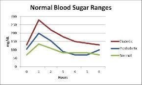 34 Genuine Blood Sugar Levels After Eating