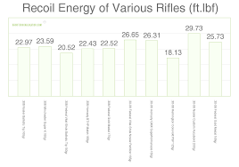 22 Rifle Velocity Chart 66 Most Popular 30 06 Balistics Chart
