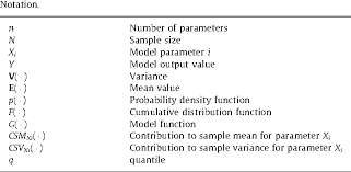Sensitivity Analysis Using Contribution To Sample Variance Plot ...