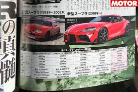 New Toyota Supra specs from Japan