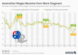 Chart Australian Wages Become Ever More Stagnant Statista