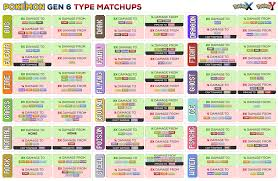 Pokemon Type Strengths And Weaknesses Chart Www