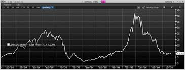 Gold Price Chart Bloomberg Business Insider