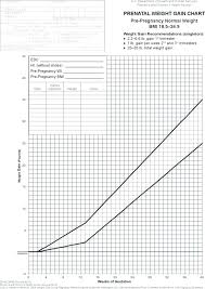 Twin Weight Gain Chart Estimation Of Fetal Weight