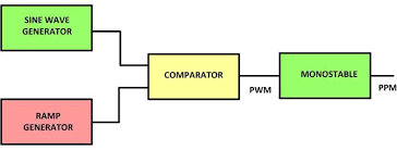 pulse position modulation ppm circuit design pulse position modulation