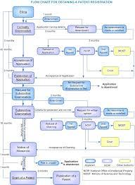 Patent Process Flow Chart Us Flowchart Basic Procedure Trademark Patent Design Law