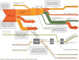 Heat Balance Chart Sankey For Energy Mass Balance Sankey Diagrams