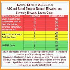 High Blood Sugar Levels Chart Diabetes Sugar Level Chart Lagunapaper Co