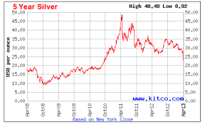 5 Year Silver Price Chart December 2019