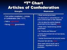 Georgias Constitution And The Articles Of Confederation