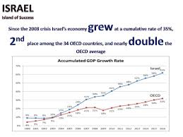 Israel Island Of Success 2017