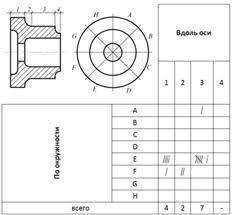 ТИПЫ КОНТРОЛЬНЫХ ЛИСТКОВ Контрольный листок Рисунок 3 Пример контрольного листка локализации дефектов