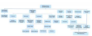 Cdc Organizational Chart Organization Chart