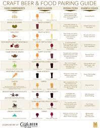 Ciaprochef Com Beer Food Pairing Chart