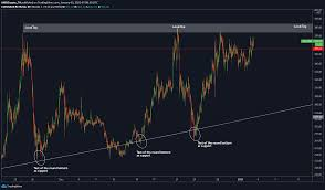 Bitcoin cash price prediction forecast how much will bitcoin cash be worth in 2021 and beyond trading education. Bitcoin Cash Price Analysis 03 January Ambcrypto