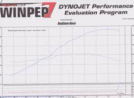 Simple B20 Vtec Dyno Inside Honda Tech Honda Forum