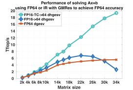 Using Tensor Cores For Mixed Precision Scientific Computing