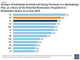 figure 8 number of individuals enrolled and paying premiums in a marketplace plan as