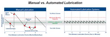 largo foods auto lubricaion case study hls optimum lubrication diagram