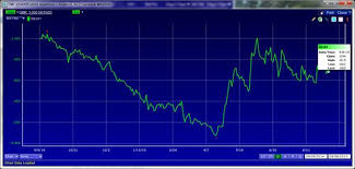 Market Snapshot U S 10 Year Yields Up U S 2 Year Yields