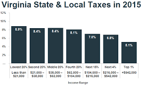 Virginia Sales Tax 2014 Chart New Analysis Low Income Taxpayers In Virginia Pay Higher