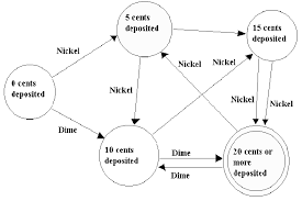 State Diagram Vending Machine Amazing Simple Example Of A Genuine Finite State Machine