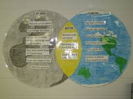 Venn Diagram Of Weather And Climate Venn Diagrams Interactive Student Notebooks