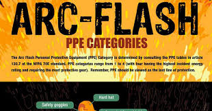 2018 Arc Flash Ppe Requirements Chart Arc Flash Ppe Categories Infographic