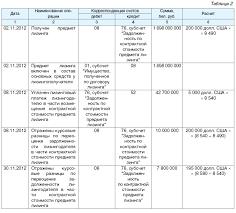 Курсовые и суммовые разницы возникающие при исполнении договоров  Курсовые разницы отраженные на счете 08 в ноябре 2012 г в конце отчетного года с учетом показателя курсовых разниц отраженного в регистрах