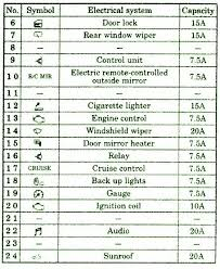 1999 mitsubishi eclipse wiring diagram lovely 1997 mitsubishi Mitsubishi Endeavor Fuse Box Diagram 1999 mitsubishi eclipse wiring diagram new 01 eclipse fuse box diagram wiring diagrams schematics of 1999