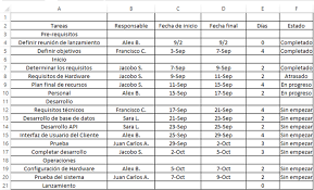 Formatos De Cronogramas De Actividades Use Esta Plantilla Gratis De Plan De Proyecto De Excel