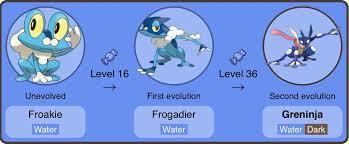 Pokemon Froakie Evolution Chart 43 Faithful Froakie Evolution Levels