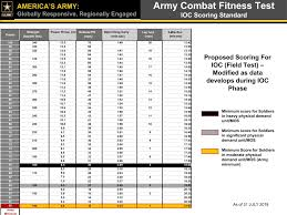 Army Pt Standards Female Chart Army Combat Fitness Test Proposed Scoring Standard Army